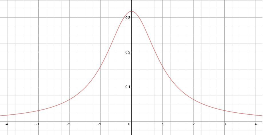 What Is the Cauchy Distribution