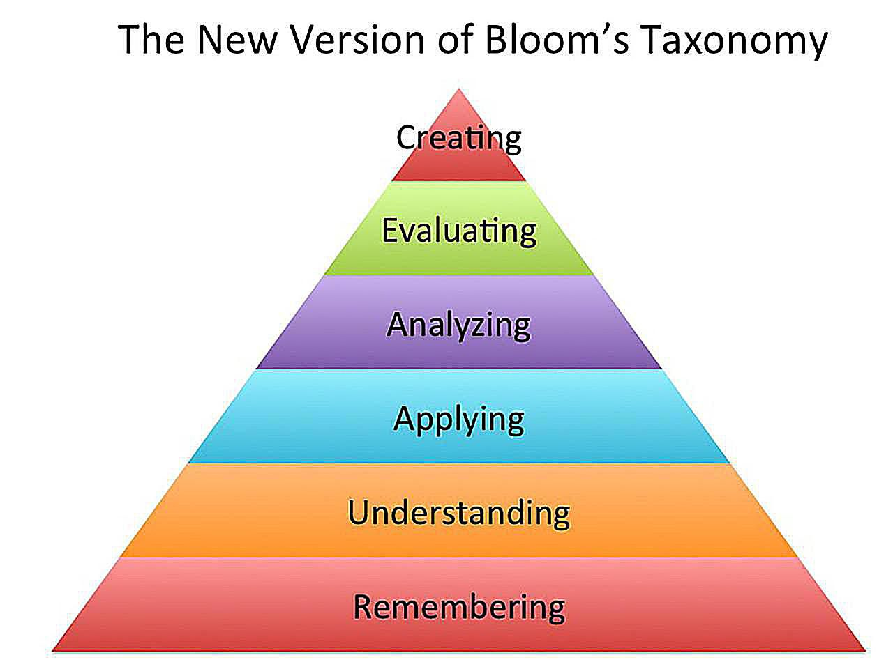 Question Stems For Each Level Of Blooms Taxonomy