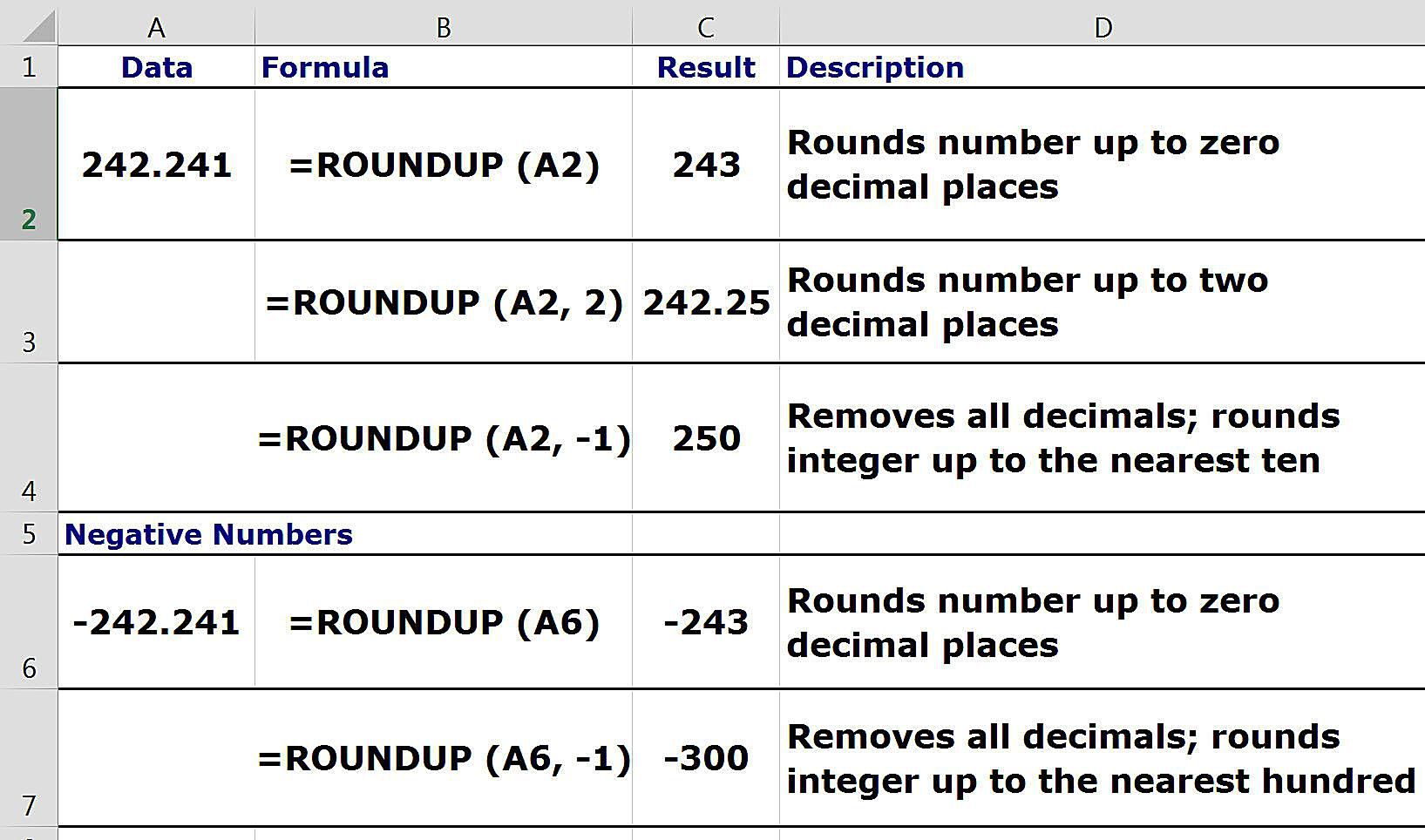 Rounding Numbers Up In Spreadsheets