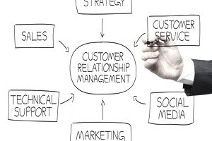 Free Customer Relationship Management (CRM) Applications
