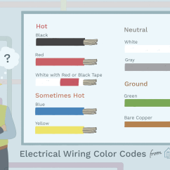 Color Coded Automotive Wiring Diagrams 4 Wire Trailer Plug Diagram Electrical Coding System
