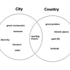 Using A Venn Diagram To Compare And Contrast Diagramming Sentences For Essay