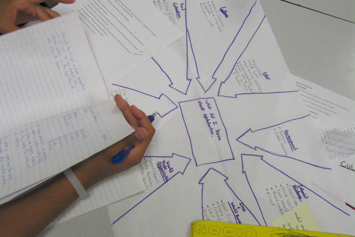 Graphic Organizers In Special Ed Classrooms