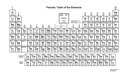 periodic table of the elements oxidation numbers - Periodic Table Oxidation Numbers