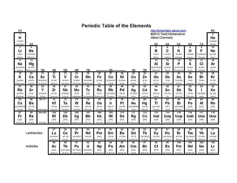 Free Printable Periodic Tables (PDF)