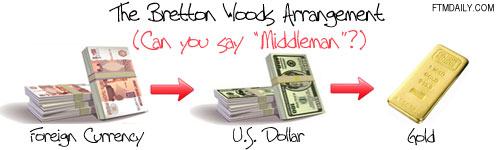 From Bretton Woods to the Petrodollar System