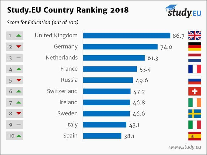 Country Ranking 2018 English Education Top 10