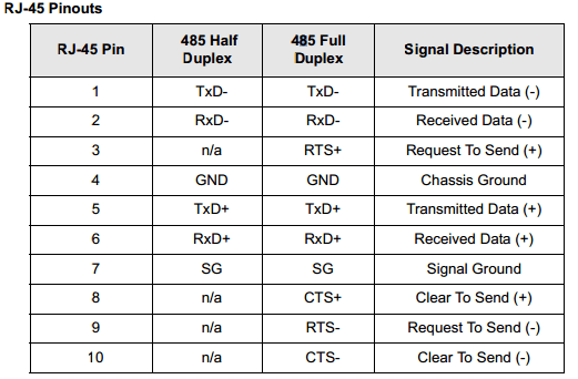 rs485 2 wire wiring diagram of throat and neck incorrect could result in damage to the connected devices. following tables show ...
