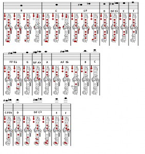 Clarinet Fingering Chart 0.1 for Mac. Ftparmy.com