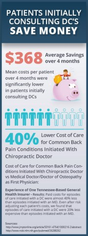 Seeing a Chiropractor First Can Save You Money