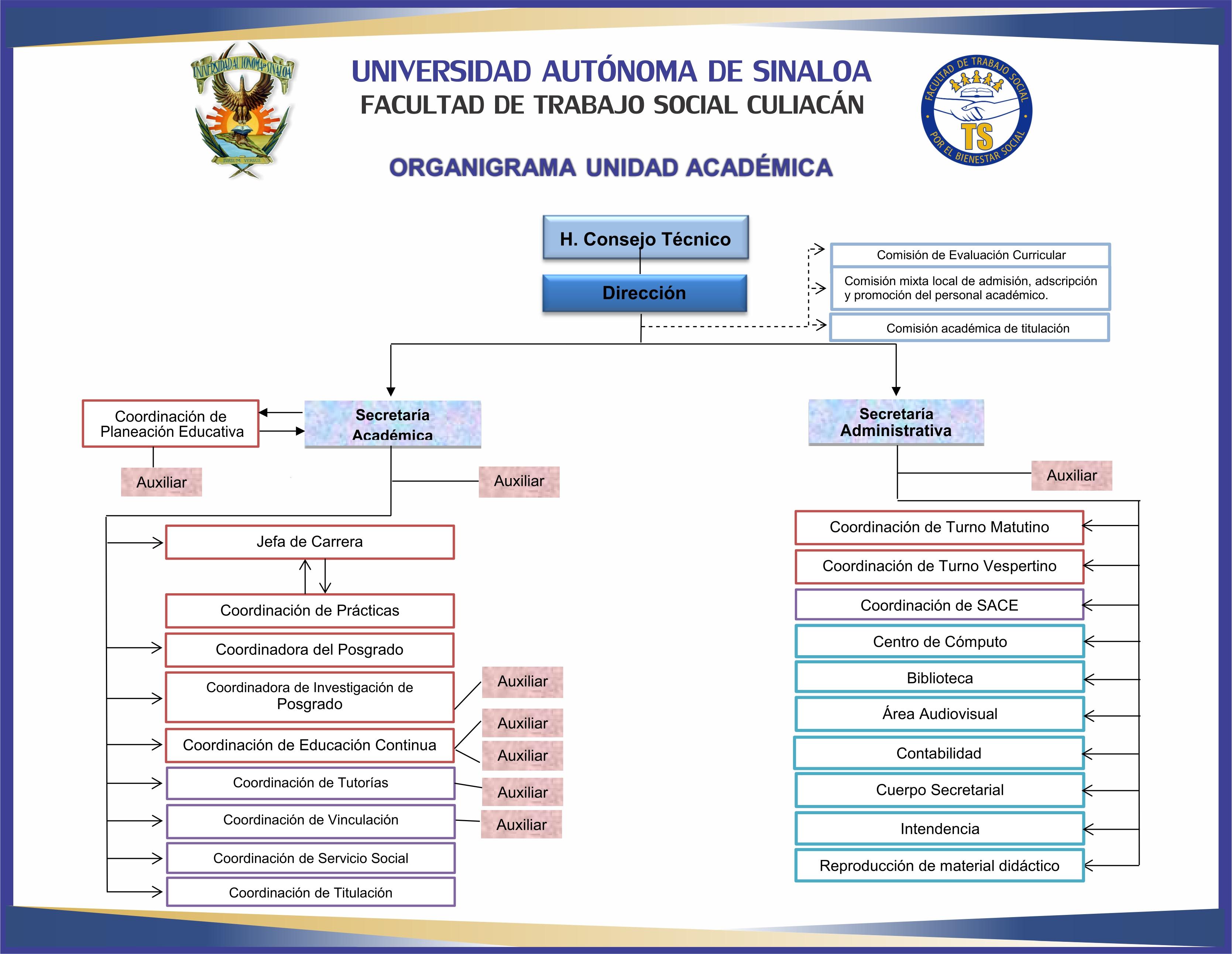 organigrama-de-la-facultad-2019