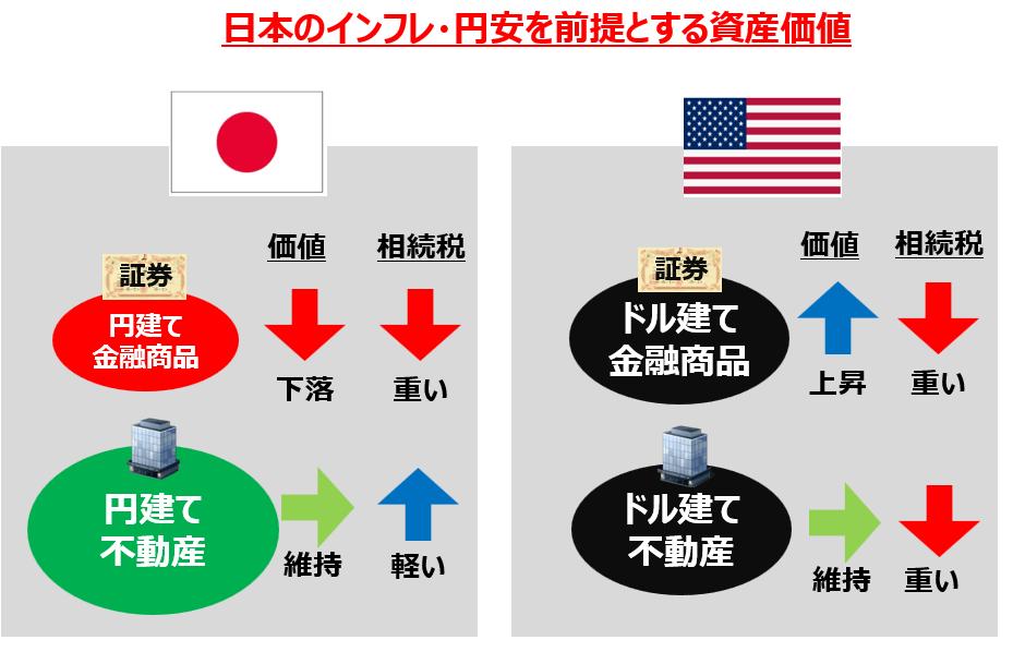 国際的な資産配分