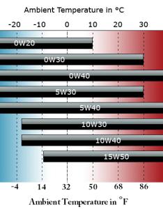 Motor oil weight chart also bogasrdenstaging rh