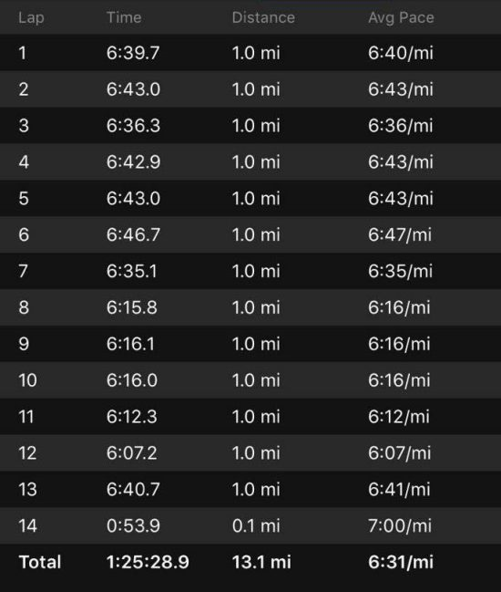 Base Half Marathon splits