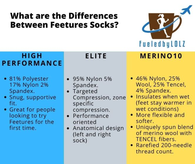 Comparison of Feetures Socks