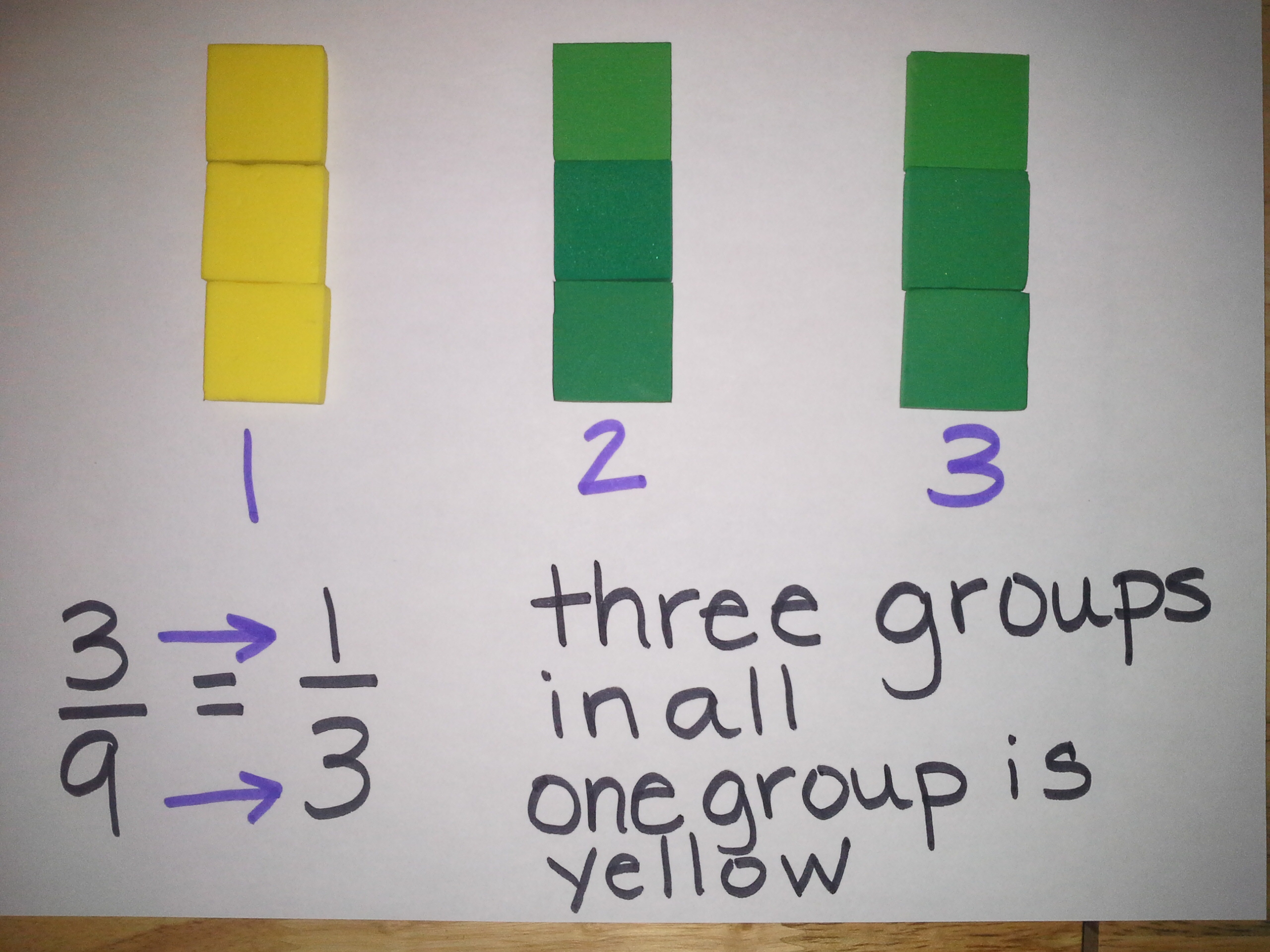 Simplifying Fractions 6th Grade