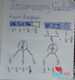 deposing fractions an alternative for struggling learners ignited [ 1000 x 1105 Pixel ]