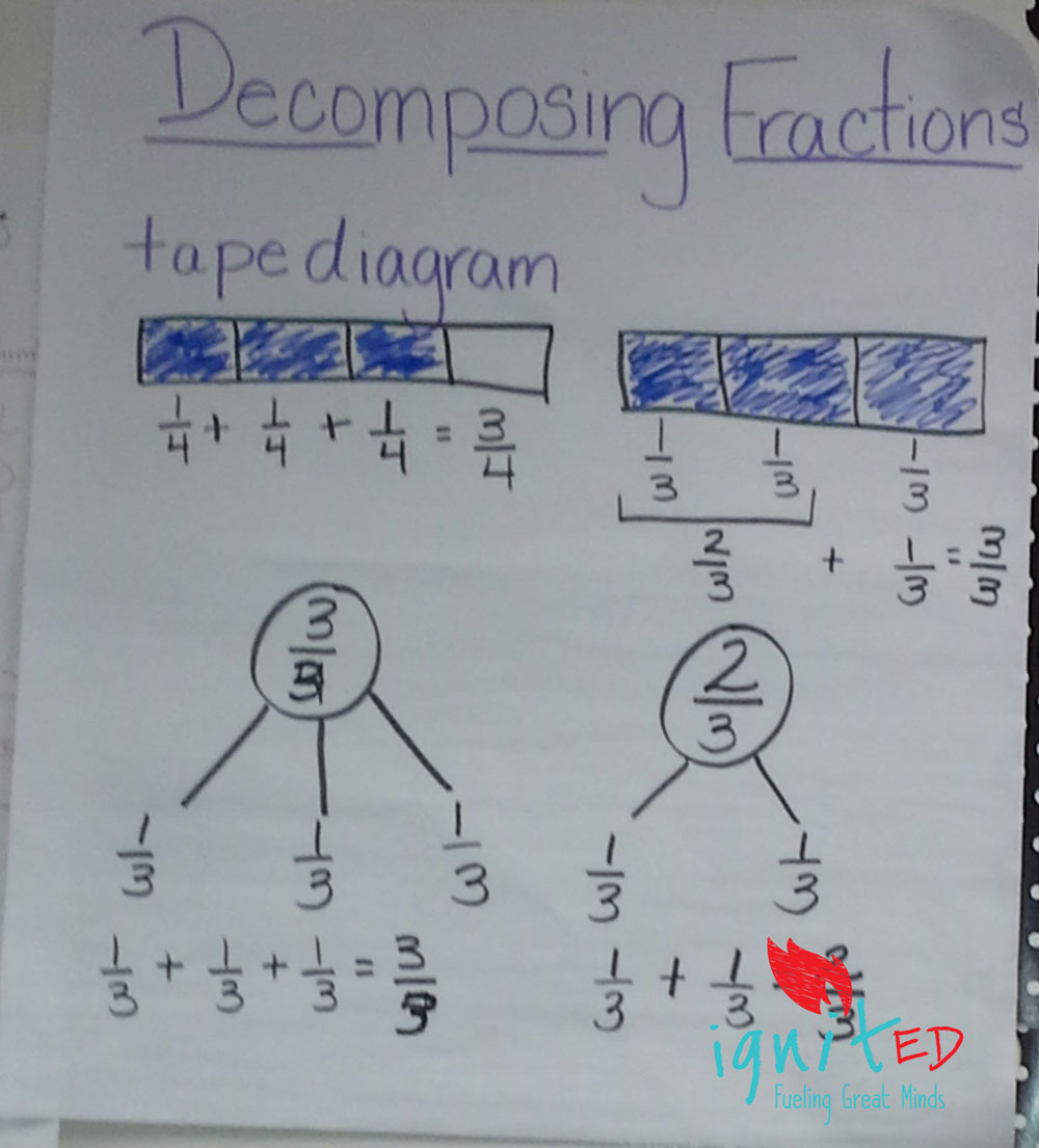 hight resolution of deposing fractions an alternative for struggling learners ignited