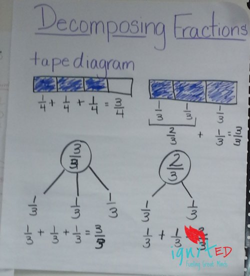 small resolution of deposing fractions an alternative for struggling learners ignited