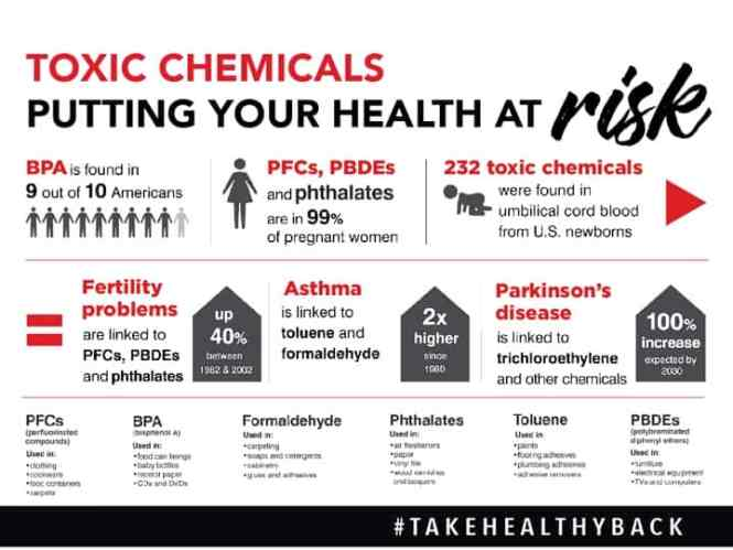 Toxic chemicals putting your health at risk