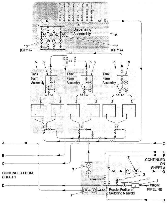 Figure 1-13. Tactical Petroleum Terminal Flow Diagram