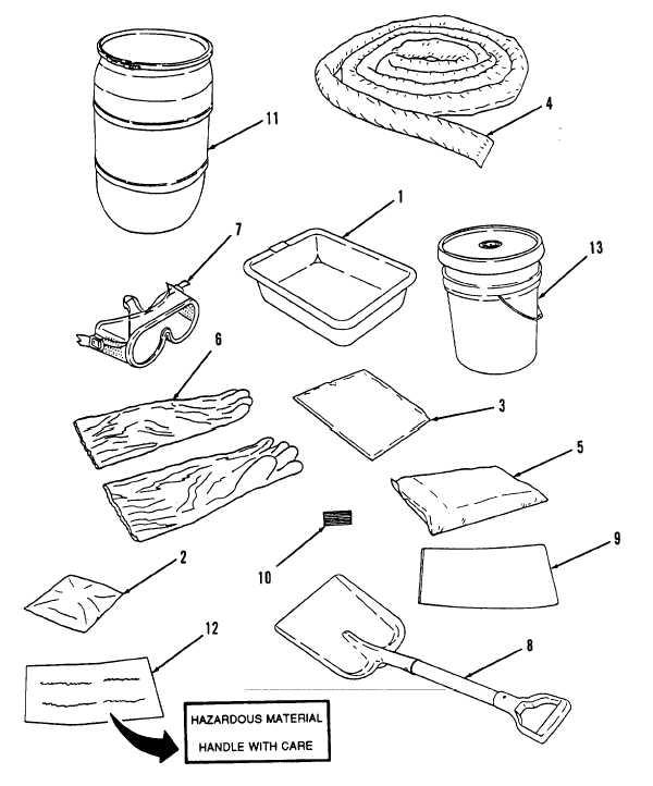 Figure 2-1.1. Spill Control Kit.
