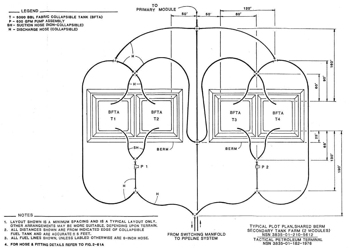 TYPICAL PLOT PLAN, SHARED BERM SECONDARY TANK FARM (2 MODULES)