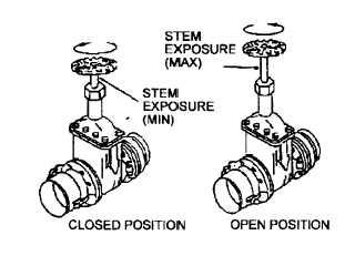 Figure 2-11. Gate Valve or Butterfly Valve in Closed and