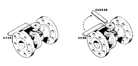 Figure 2-11.1 Ball Valve in Closed and Open Positions