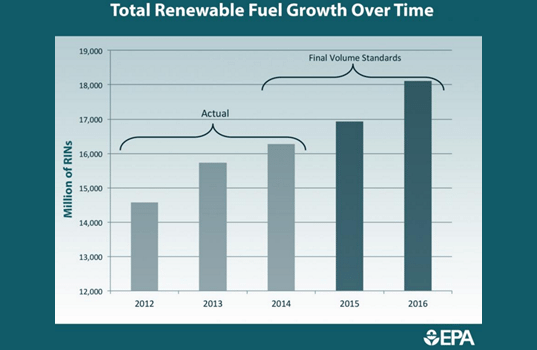 Policy Brief: Final Renewable Fuel Standards for 2014, 2015 and 2016