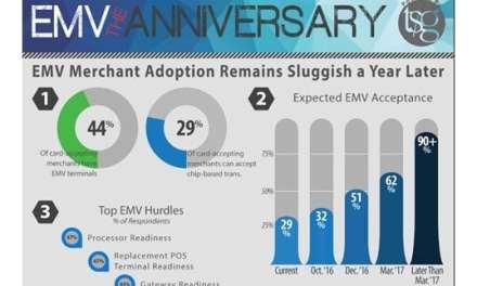 EMV Merchant Adoption Remains Sluggish a Year Later