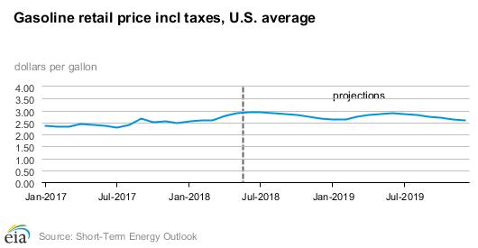 EIA Short-Term Energy Outlook - Fuels Market News