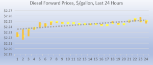diesel forward prices 2018-08-30 at 9.16.52 AM