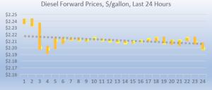 Diesel forward prices 2018-09-07 at 10.28.45 AM