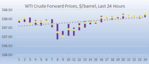 WTI forward prices 2018-09-10 at 9.34.58 AM