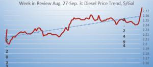 diesel previous week forward prices 2018-09-04 at 9.35.00 AM