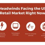 Top Retail Market Challenges in the US