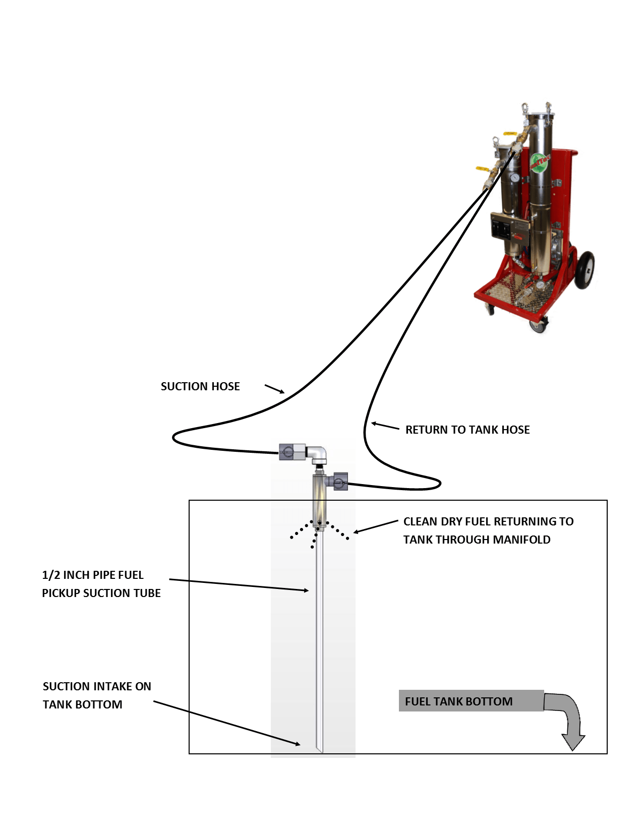 Mobile Electric Fuel Polishing Systems