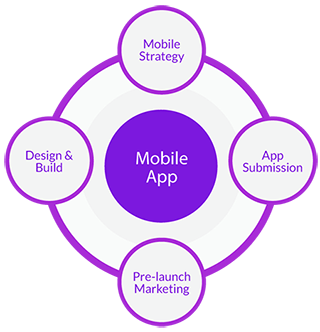 mobile-application-development-process-fugenx1