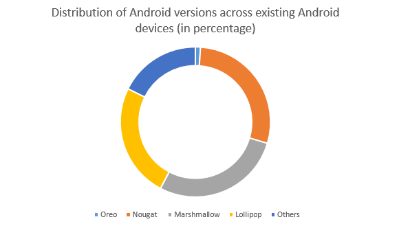 chart-android p