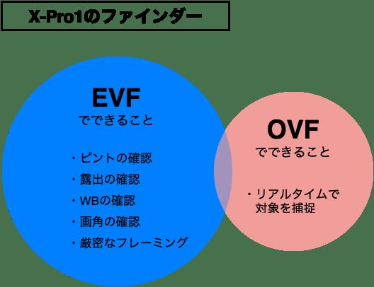 X-Pro1|OVFとEVFの役割