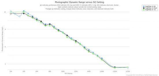 Photons To Photos: Fujifilm X-H1 vs X-T2 vs X-Pro2