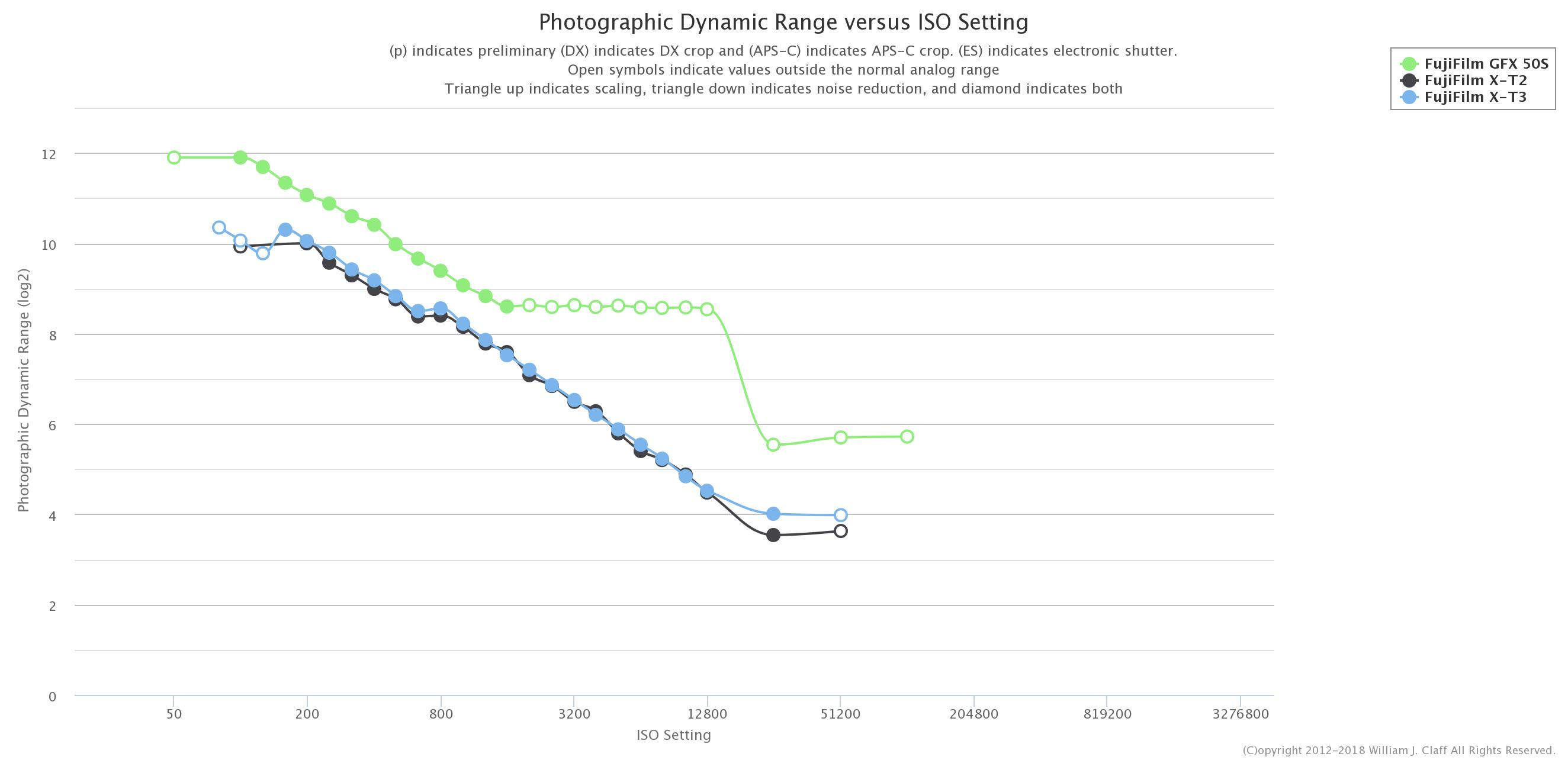 Photons to Photos: Fujifilm X-T3 Has Better Dynamic Range