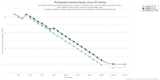 Photons to Photos: New Fujifilm X-T100 PDR Results vs