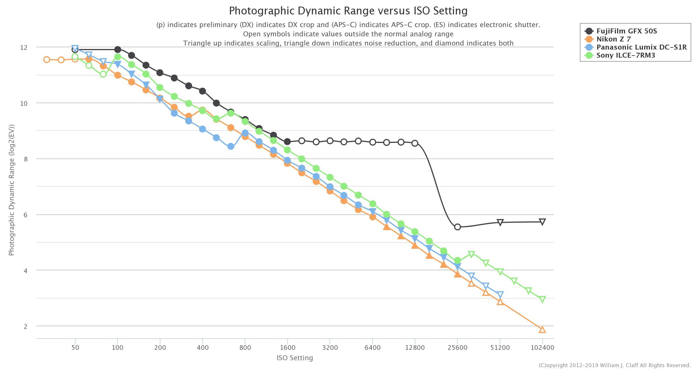 Photons to Photos: Fujifilm GFX50S vs Panasonic S1R vs