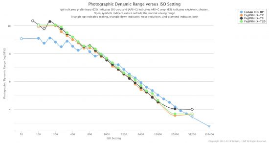 Photons to Photos: Canon RP vs Fujifilm X-T3 vs X-T30 vs X