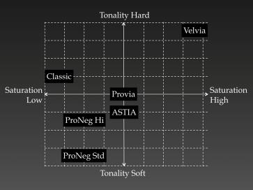 Film Simulation Modes