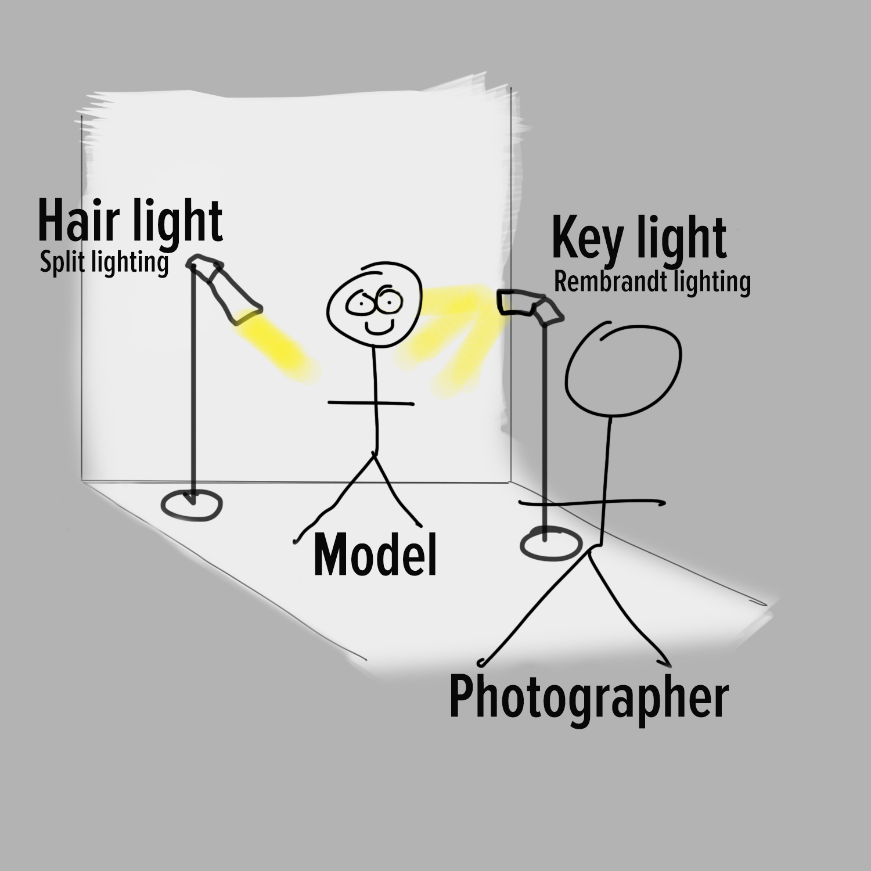 studio lighting diagram stewmac wiring diagrams how to create a beautiful portrait  the fujifilm blog