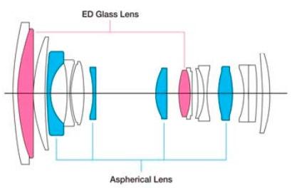 esquema optico xf 18-135mm