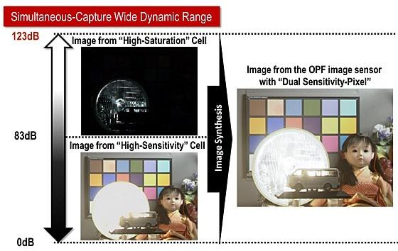 La tecnología de píxel dual permitirá suprimir dramáticamente la señal de ruido de la imagen.
